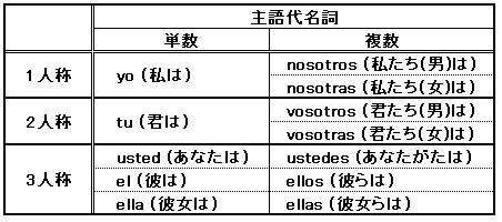 代名詞 スペイン 語